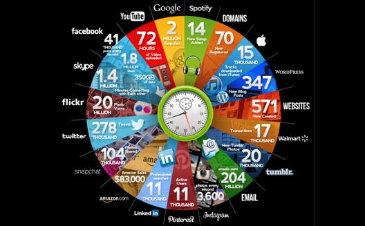 ماذا يحصل على الانترنت في كل دقيقة؟ [انفوجرافيك]