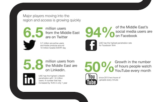 Where are the gaps in the digital Arabic content sector? [Infographic]