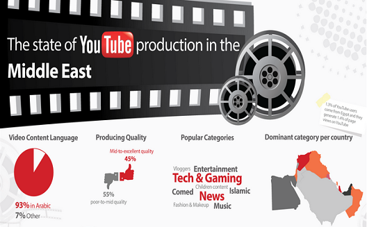 What are users in the Arab world watching on YouTube? [Infographic]