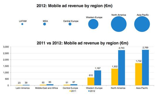 ارتفاع الإنفاق على الإعلانات عبر الهواتف المحمولة [تقرير]