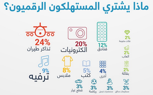 The future is bright, the future is ecommerce in Saudi Arabia