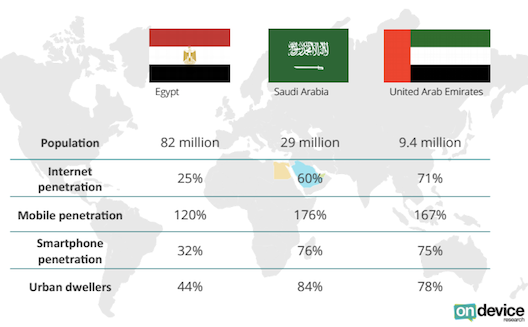 Mobile dominates even offline shopping in MENA [Report]