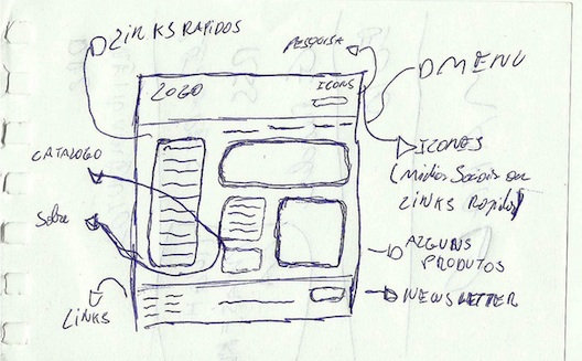 How to Create Wireframes for Your Website