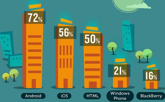 ما الأدوات التي يفضّلها المطورون عند بناء تطبيق جديد؟ [إنفوجرافيك]