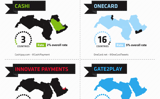 Demystifying E-Commerce: Payment Gateways in the Arab World [Infographic]