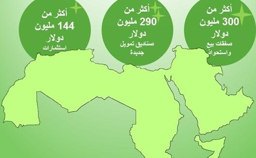 حقائق وأرقام: أكثر من 300 مليون دولار كصفقات للشركات الناشئة في المنطقة (2015)