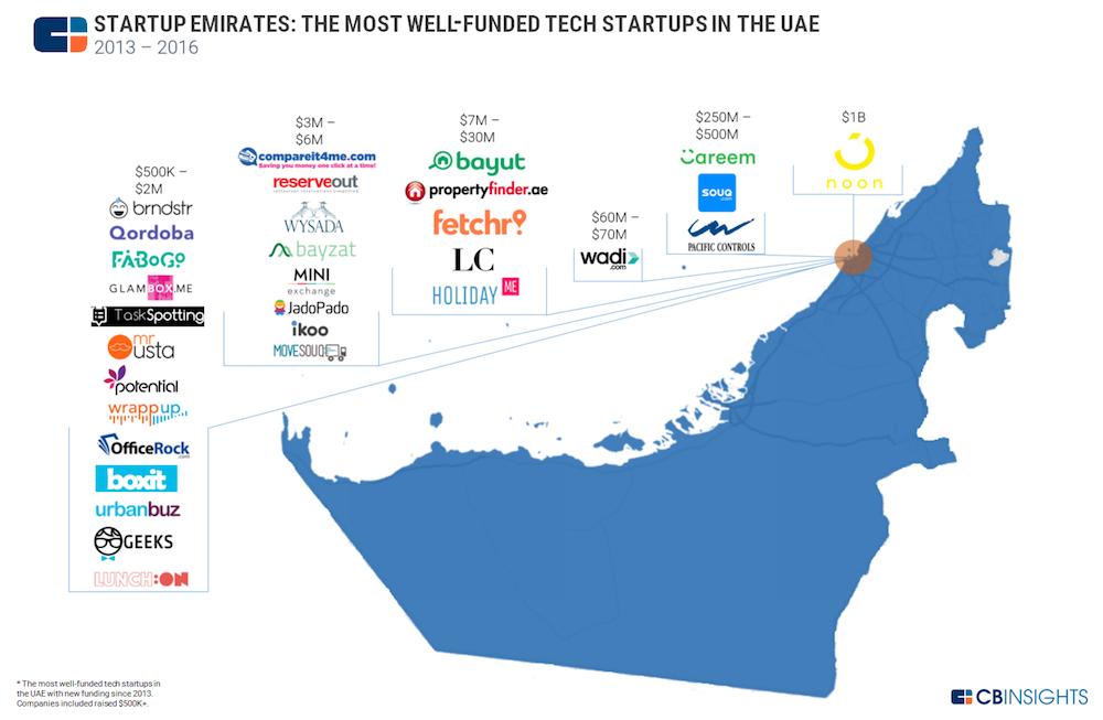 تعرفوا على أكثر الشركات الناشئة تمويلاً في الإمارات