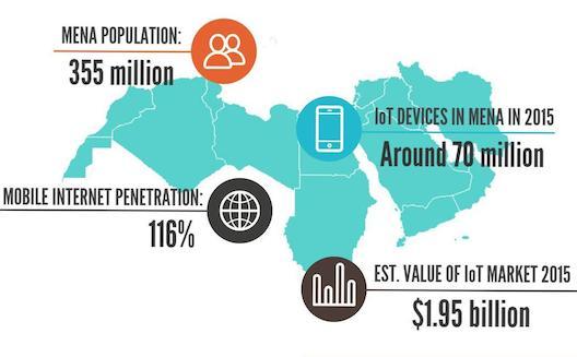 ما هو إنترنت الأشياء الذي يشكّل سوقاً واعدةً في المنطقة؟ [إنفوجرافيك]