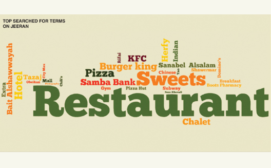 What are Saudi consumers hungry for? A look at search trends in the Kingdom [Infographic]