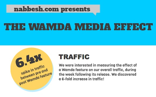 The Wamda Media Effect: Why Media is Central to the Entrepreneurship Ecosystem