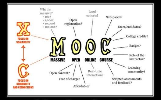 ما هي الدروس الجماعية الإلكترونية مفتوحة المصادر وكيف يمكنك الاستفادة منها؟