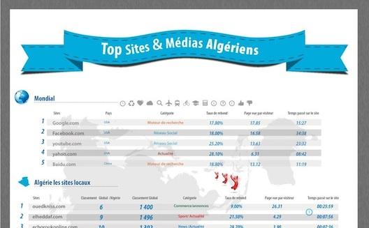 The most popular websites in Algeria [Infographic]