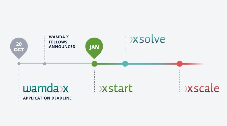 Wamda X applications to close 20 October