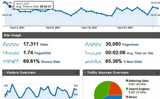 Comprehensive Guide for Setting Up Google Analytics
