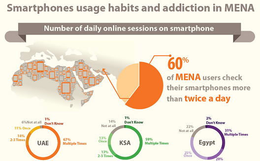 كيف تُستخدَم الهواتف الذكية في المنطقة؟ [إنفوجرافيك]