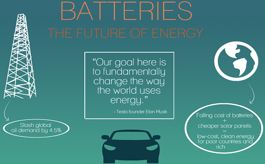 The future of energy is in batteries [Infographic]