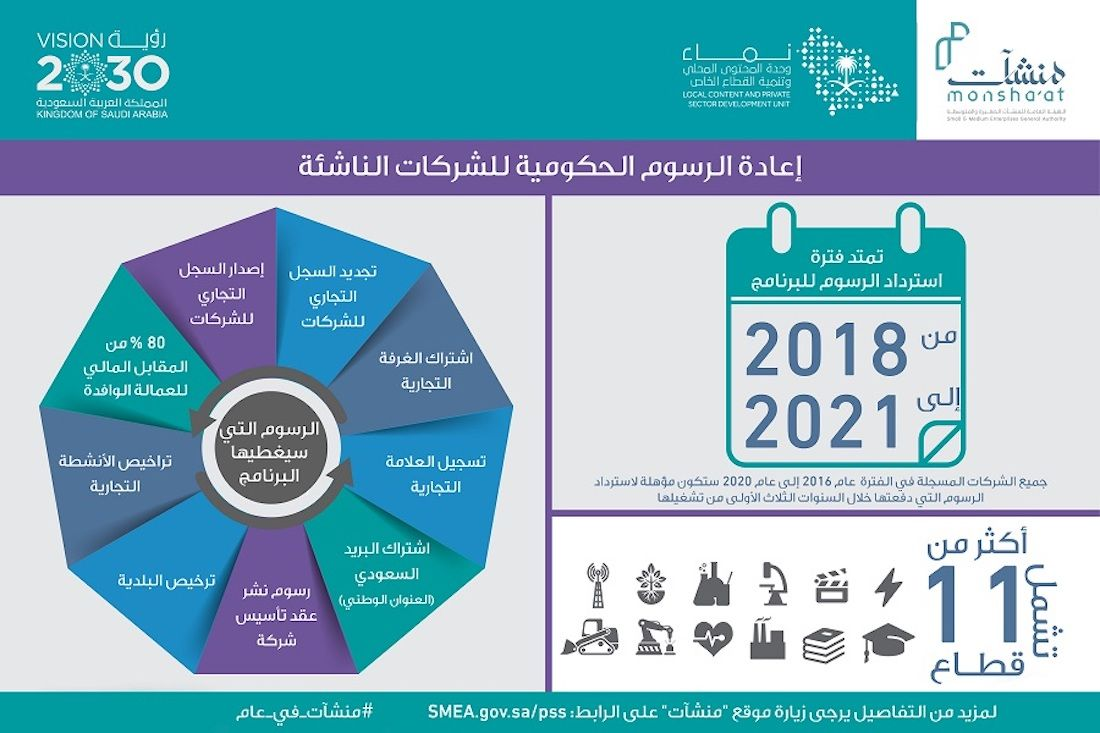 The launch of four initiatives supporting the Saudi SME sector