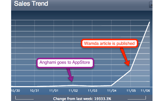 Anghami Sees Surge in Downloads, Partners with Orange