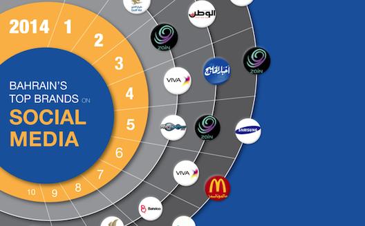 ما هي الشبكة الاجتماعية الأقلّ استخدامًا لدى المسوقين في البحرين؟ [إنفوجرافيك]