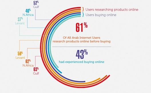Who's Shopping Online in the Arab World?