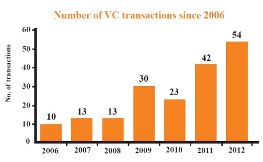5 trends driving VC investment in the Arab world [Report]
