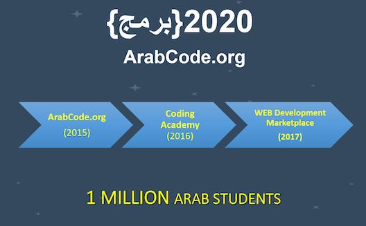'عرب كود' ينطلق من دبي لتعليم لغة البرمجة بالعربية