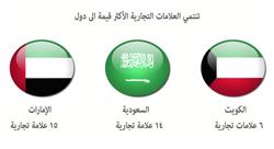 أفضل العلامات التجارية العربية تأتي من الامارات