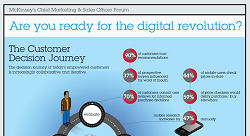Are You Ready for the Digital Revolution? [Infographic]