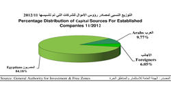 Who's investing in Egypt? A look at economic trends following the revolution [Report]