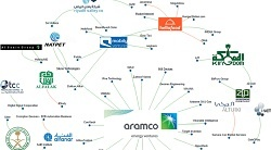 Saudi Arabia's massive Public Investment Fund has become active in tech startup investing