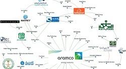 مملكة التكنولوجيا: خريطة الاستثمارات السعودية في الشركات التقنية الناشئة