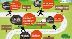 The startup marathon: how to endure to the finish line [Infographic]