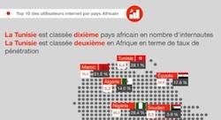 اثنا عشر إحصاءًا هامًّا عن استخدام الشبكات الاجتماعية في تونس [إنفوجرافيك]