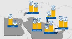 التعاملات الإلكترونية في المنطقة تنمو بسرعة وقطاع السفر الأكثر ازدهاراً [إنفوجرافيك]