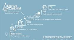 مراجع تساعد الشركات الناشئة في كافة مراحلها