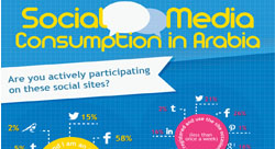 A Look at Social Media Consumption in the Arab World [Infographic]