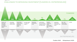 Investing in MENA's entrepreneurs: What is really needed?