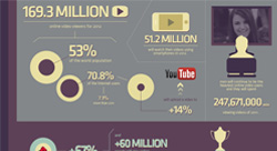 How Internet Users Will Spend Their Time in 2012 [Infographic]