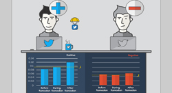 How the Arab world uses Facebook and Twitter during Ramadan [Infographic]