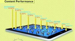 8 انفوجرافيك حول معايير الأداء على فيسبوك في المنطقة العربية