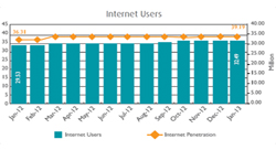 مصر تسعى الى دعم تكنولوجيا المعلومات على صعيد وطني