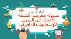 ما مدى سهولة ممارسة الأعمال في الشرق الأوسط وشمال أفريقيا؟ [إنفوجرافيك]
