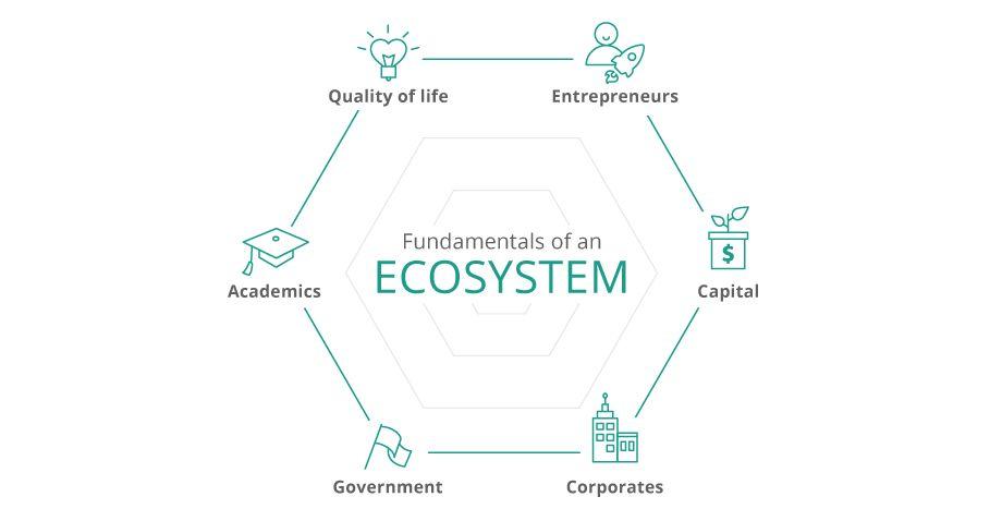 What makes a good entrepreneurship hub?