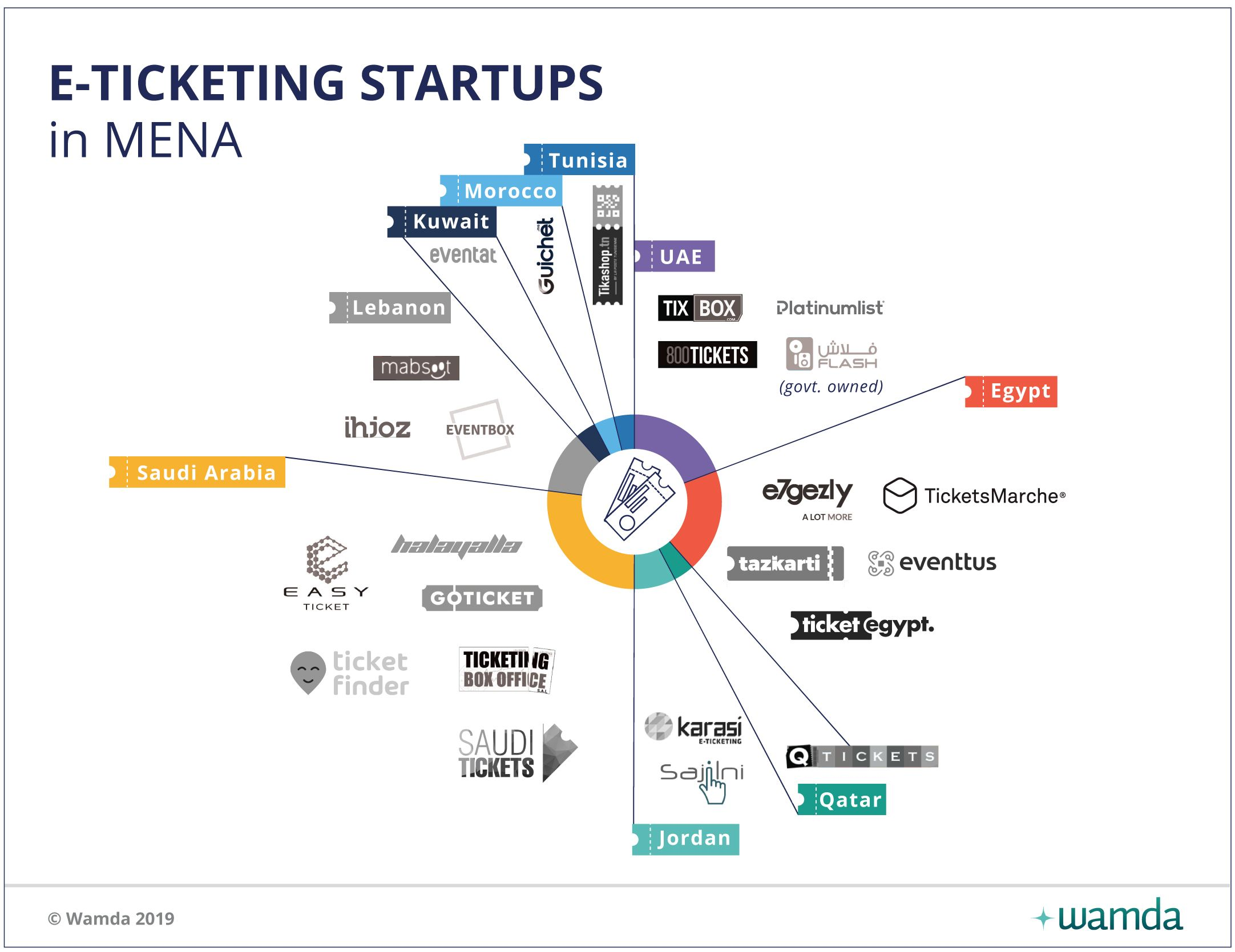 Startups inject digital savvy into events scene