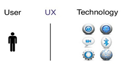 Can User Experience Design Help Egyptian Startups Find Success?