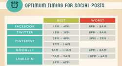 How to create the perfect Pinterest, Google+, Facebook and Twitter post [Infographic]