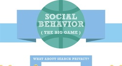 How Internet Users Behave on Social Media [Infographic]