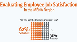 Are Employees in the Arab World Satisfied with their Jobs? [Infographic]