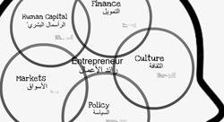 Accelerating the Entrepreneurship Ecosystem in the Arab World [Workshop]
