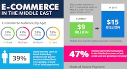 Why should you venture into e-commerce in the Arab region? [Infographic]